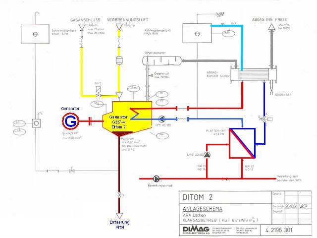 blockheizkraftwerk deutz mwm g227 4 1985 2001. Black Bedroom Furniture Sets. Home Design Ideas